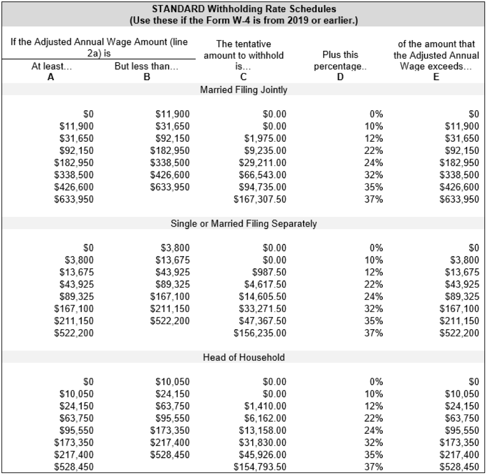 Calculation Of Federal Employment Taxes